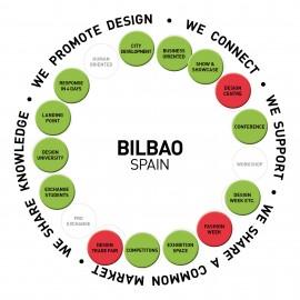 Bilbao - City of Design - Pizza System